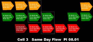 Process Flow Summary